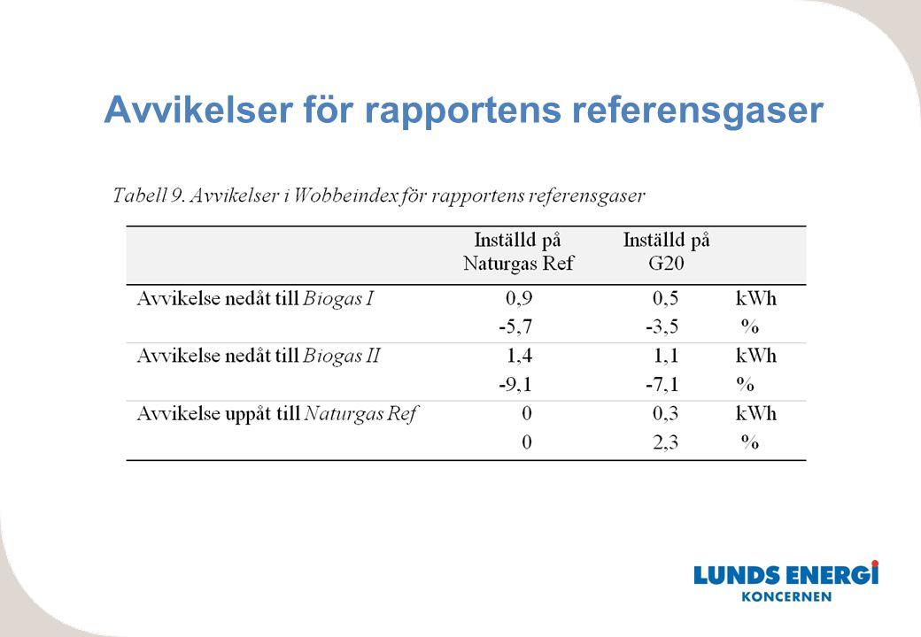 Avvikelser för rapportens referensgaser