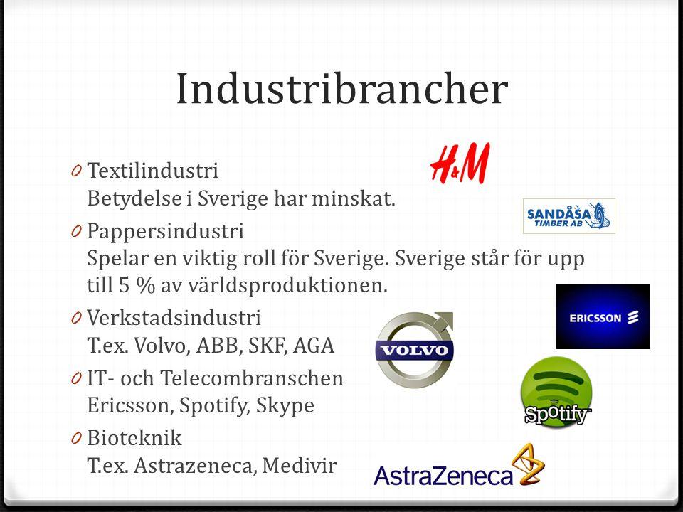 Industribrancher 0 Textilindustri Betydelse i Sverige har minskat. 0 Pappersindustri Spelar en viktig roll för Sverige. Sverige står för upp till 5 %