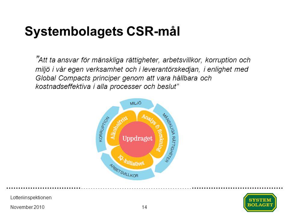 Systembolagets CSR-mål Att ta ansvar för mänskliga rättigheter, arbetsvillkor, korruption och miljö i vår egen verksamhet och i leverantörskedjan, i enlighet med Global Compacts principer genom att vara hållbara och kostnadseffektiva i alla processer och beslut November 2010 Lotteriinspektionen 14