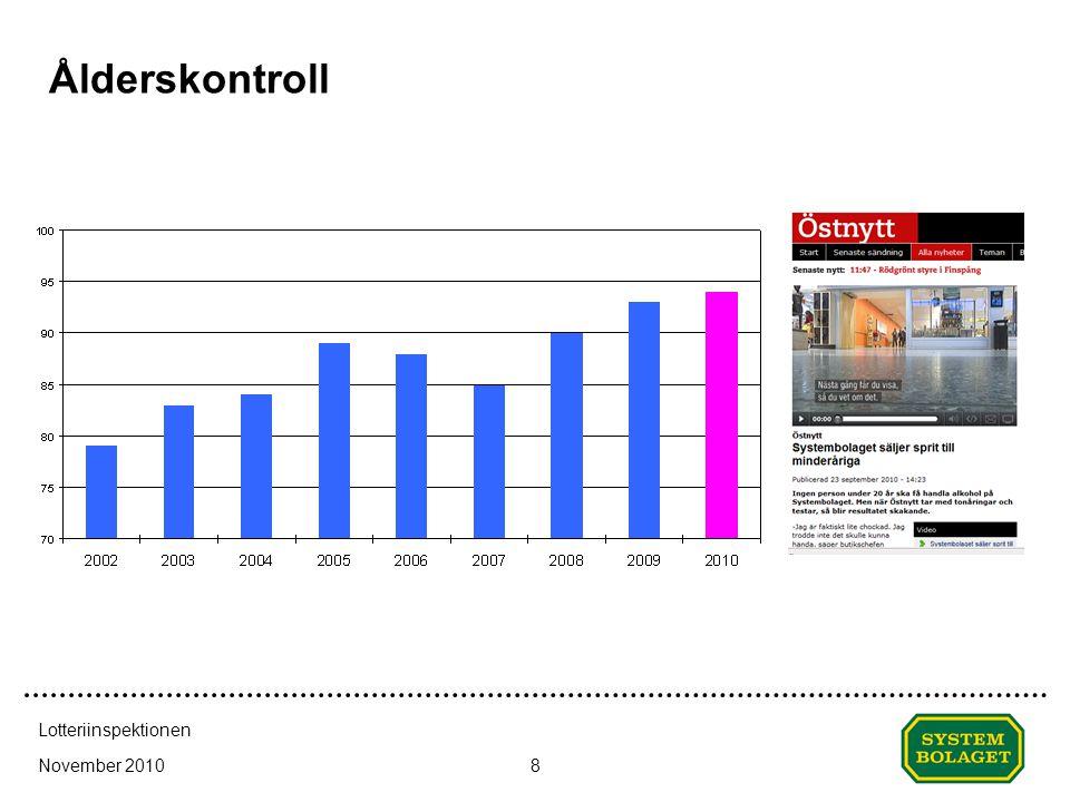 November 2010 Lotteriinspektionen 8 Ålderskontroll