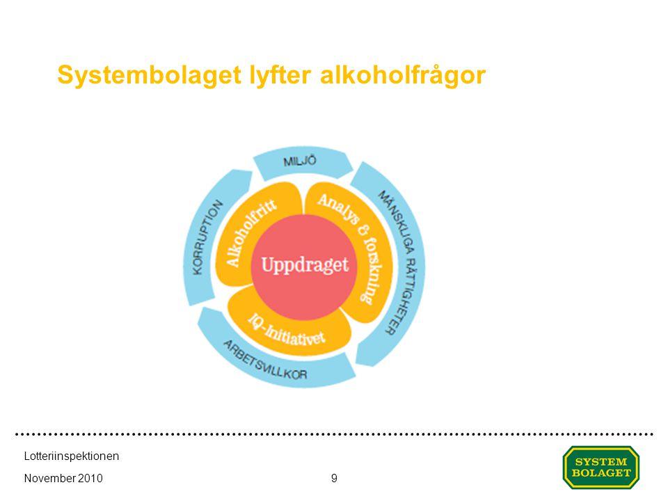 Systembolaget lyfter alkoholfrågor November 2010 Lotteriinspektionen 9