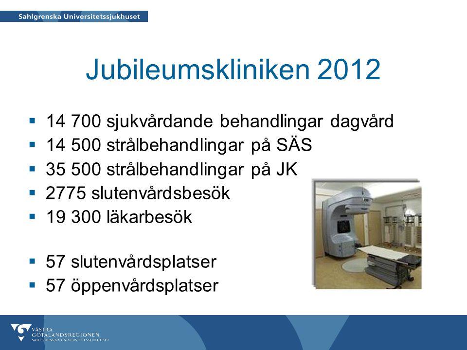 Jubileumskliniken 2012  14 700 sjukvårdande behandlingar dagvård  14 500 strålbehandlingar på SÄS  35 500 strålbehandlingar på JK  2775 slutenvårdsbesök  19 300 läkarbesök  57 slutenvårdsplatser  57 öppenvårdsplatser