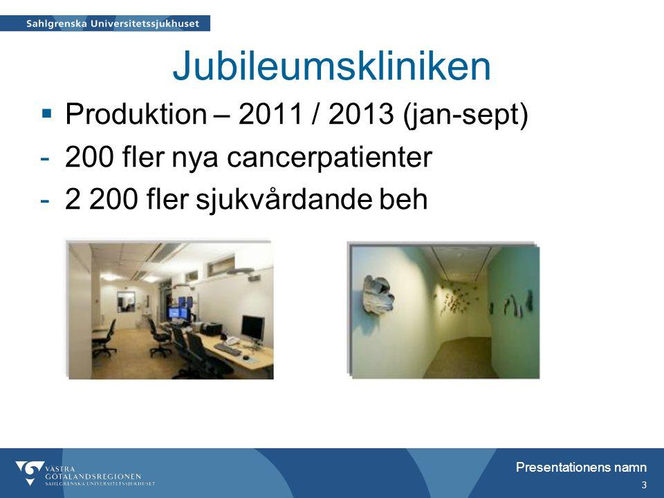 Jubileumskliniken  Produktion – 2011 / 2013 (jan-sept) -200 fler nya cancerpatienter -2 200 fler sjukvårdande beh Presentationens namn 3