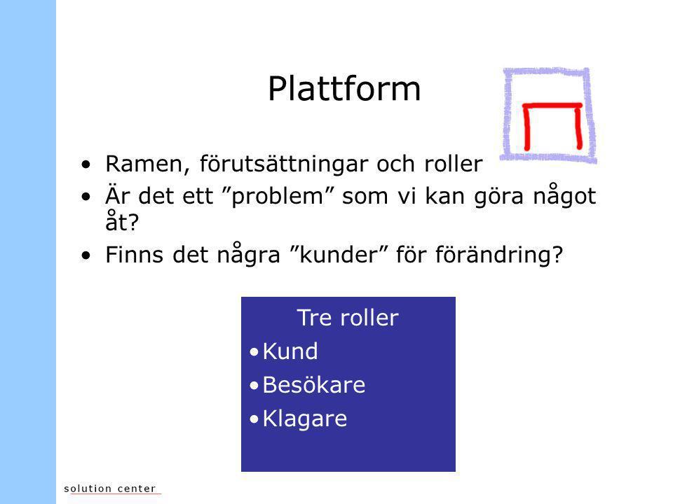 """Plattform •Ramen, förutsättningar och roller •Är det ett """"problem"""" som vi kan göra något åt? •Finns det några """"kunder"""" för förändring? Tre roller •Kun"""