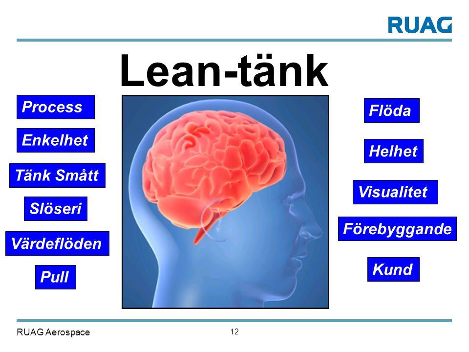 RUAG Aerospace 12 Lean-tänk Process Förebyggande Tänk Smått Visualitet Pull Värdeflöden Slöseri Helhet Flöda Kund Enkelhet