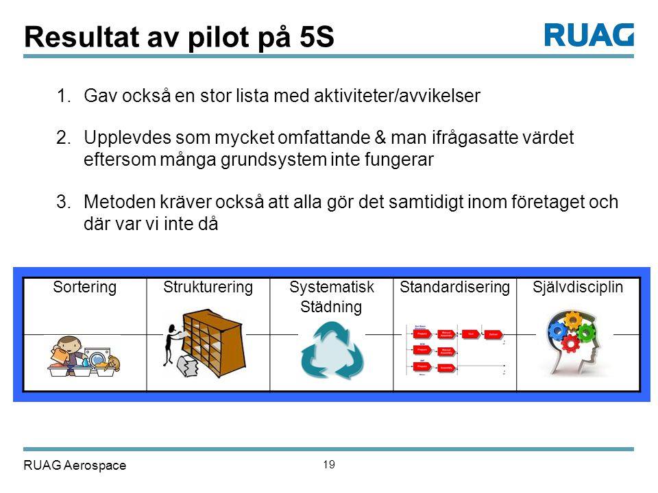 RUAG Aerospace 19 Resultat av pilot på 5S 1.Gav också en stor lista med aktiviteter/avvikelser 2.Upplevdes som mycket omfattande & man ifrågasatte vär