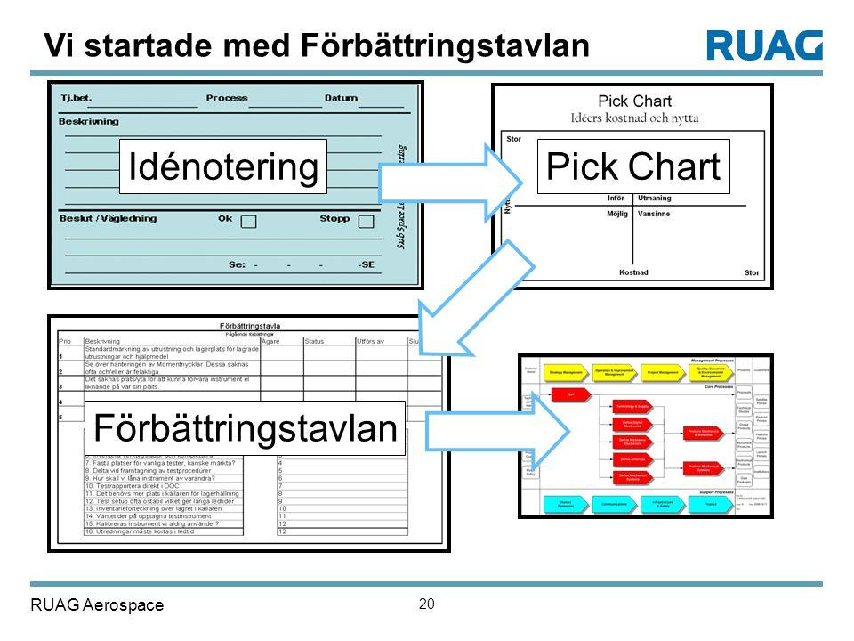 RUAG Aerospace 20 IdénoteringPick Chart Förbättringstavlan Vi startade med Förbättringstavlan