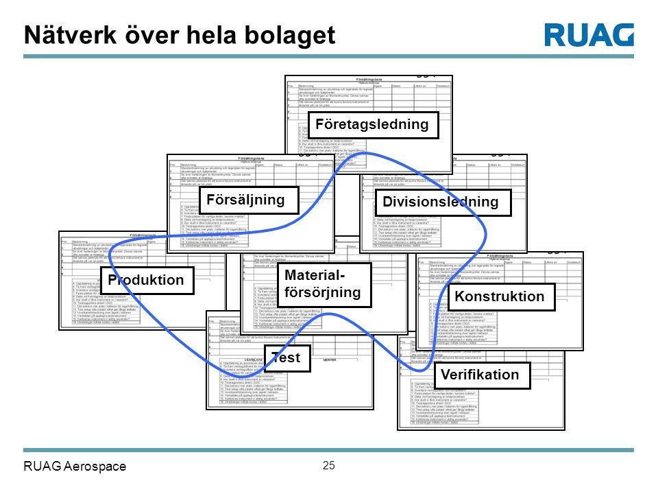 RUAG Aerospace 25 Produktion Test Verifikation Material- försörjning Konstruktion Divisionsledning Företagsledning Försäljning Nätverk över hela bolag