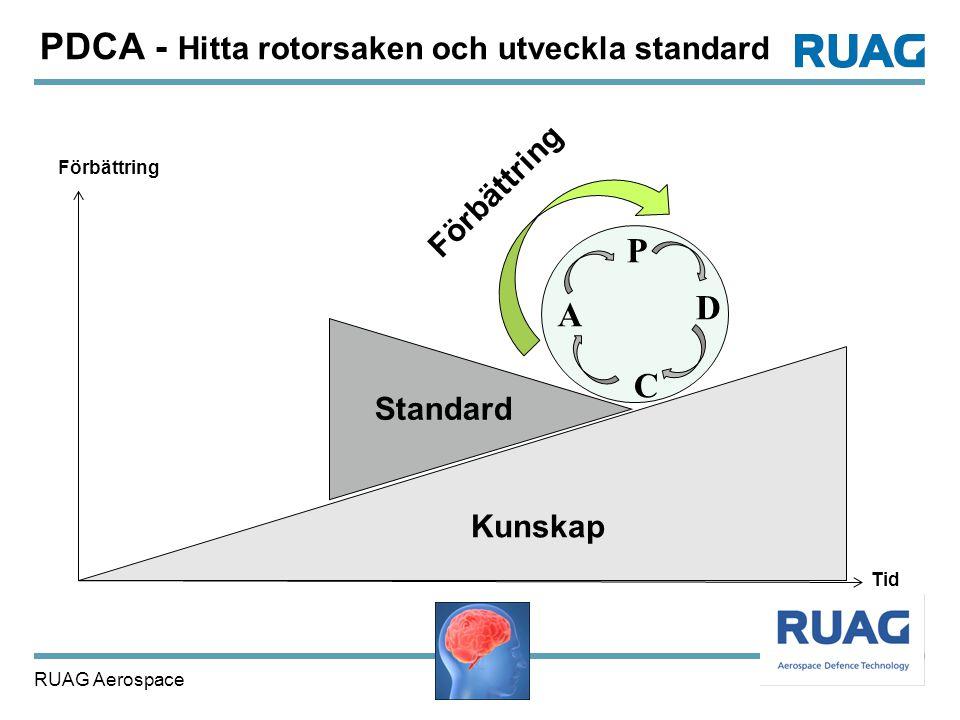 RUAG Aerospace 26 Kunskap P D C A Förbättring Tid Standard Förbättring PDCA - Hitta rotorsaken och utveckla standard