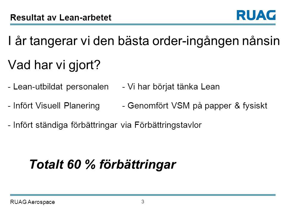 RUAG Aerospace 3 Resultat av Lean-arbetet I år tangerar vi den bästa order-ingången nånsin Vad har vi gjort? - Lean-utbildat personalen - Vi har börja