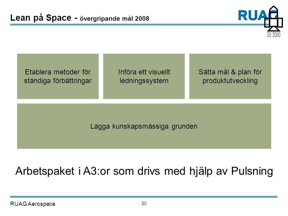 RUAG Aerospace 30 Lean på Space - övergripande mål 2008 Lägga kunskapsmässiga grunden Etablera metoder för ständiga förbättringar Införa ett visuellt