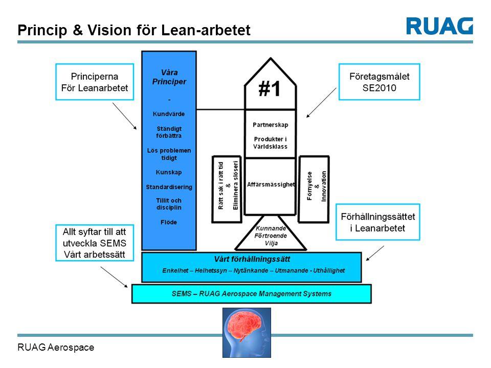 RUAG Aerospace 31 Princip & Vision för Lean-arbetet
