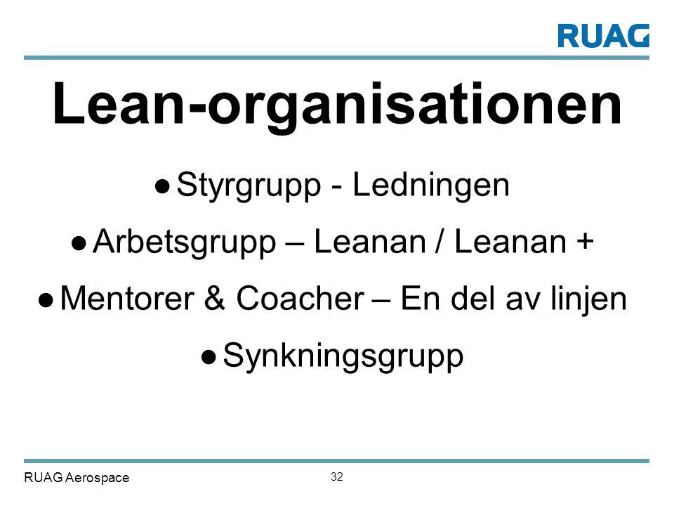 RUAG Aerospace 32 Lean-organisationen ●Styrgrupp - Ledningen ●Arbetsgrupp – Leanan / Leanan + ●Mentorer & Coacher – En del av linjen ●Synkningsgrupp
