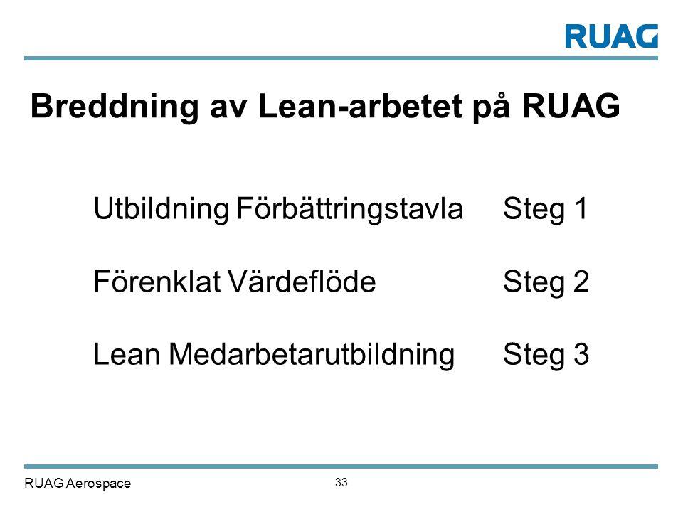 RUAG Aerospace 33 Breddning av Lean-arbetet på RUAG Utbildning Förbättringstavla Steg 1 Förenklat Värdeflöde Steg 2 Lean Medarbetarutbildning Steg 3