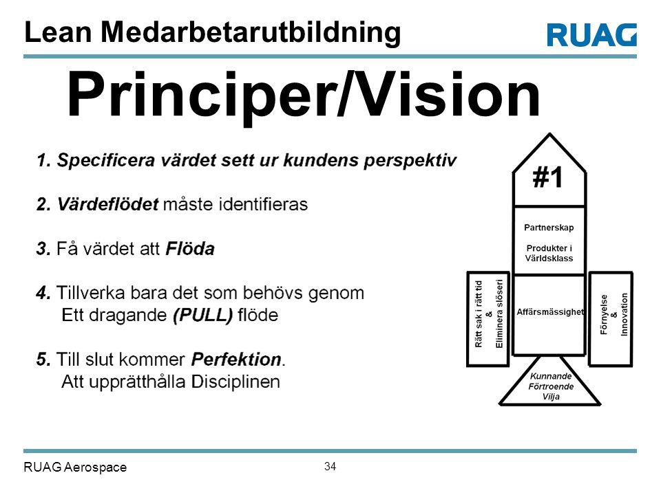 RUAG Aerospace 34 Principer/Vision Lean Medarbetarutbildning