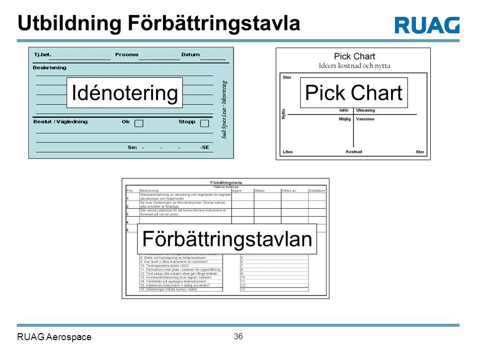 RUAG Aerospace 36 IdénoteringPick Chart Förbättringstavlan Utbildning Förbättringstavla