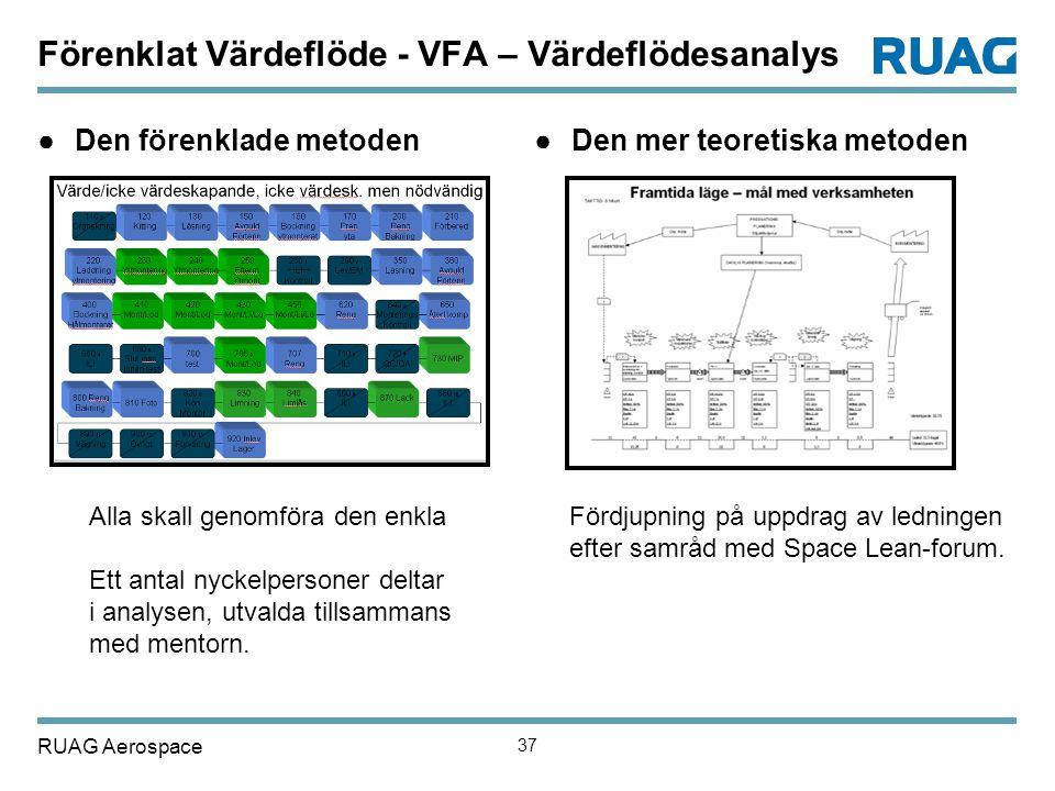 RUAG Aerospace 37 Förenklat Värdeflöde - VFA – Värdeflödesanalys ●Den förenklade metoden●Den mer teoretiska metoden Alla skall genomföra den enkla Ett