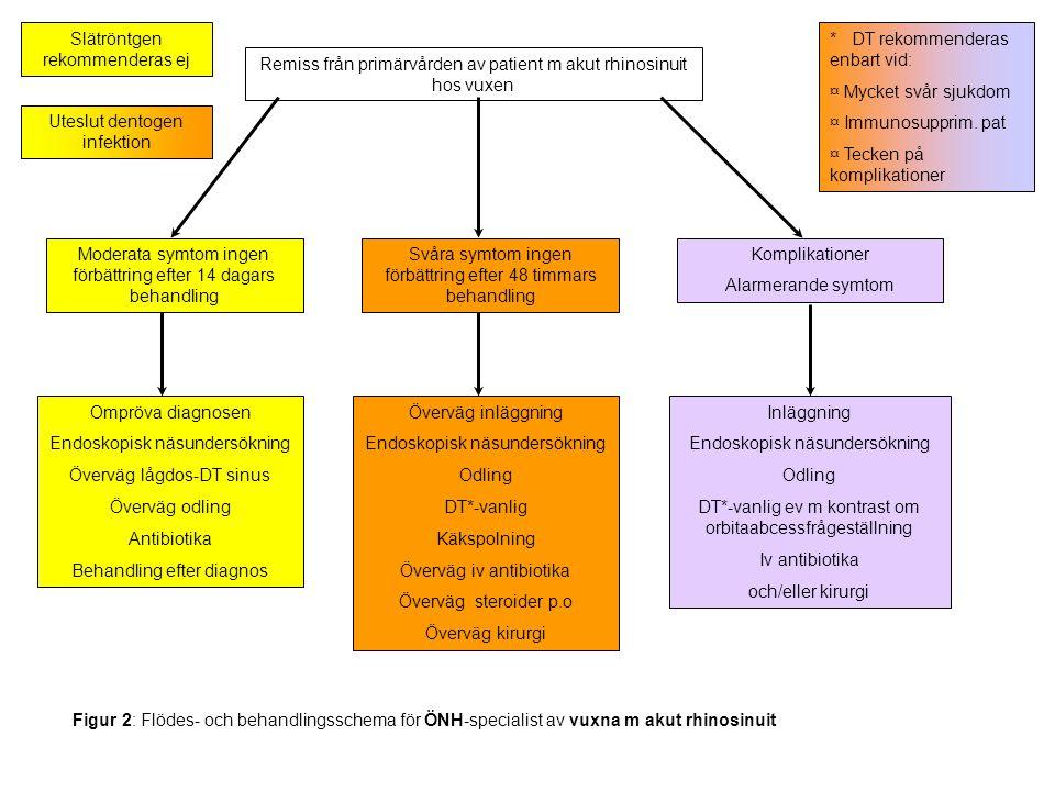 Remiss från primärvården av patient m akut rhinosinuit hos vuxen Moderata symtom ingen förbättring efter 14 dagars behandling Svåra symtom ingen förbä