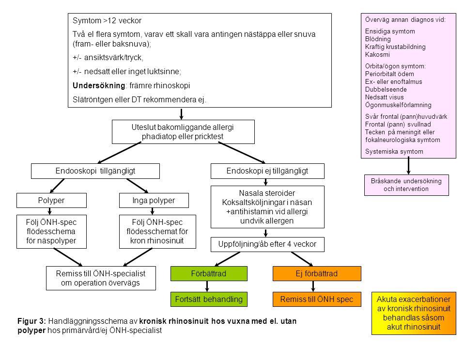 Symtom >12 veckor Två eller fler symtom varav ett skall vara antingen nästäppa eller missfärgad snuva +/- pannvärk/huvudvärk +/- luktpåverkan Undersökning: ÖNH-status inkl endoskopi av näsan Överväg DT Uteslut allergi (om ej utförts tidigare) Uteslut dentalgenes (om ej uförts tidigare) Överväg diagnos och behandling av coexisterande sjukdomar tex astma, reflux (GERD) Överväg annan diagnos vid: Ensidiga symtom Blödning Kraftig krustabildning Kakosmi Orbita/ögon symtom: Periorbitalt ödem Ex- eller enoftalmus Dubbelseende Nedsatt visus Ögonmuskelförlamning Svår frontal (pann)huvudvärk Frontal (pann) svullnad Tecken på meningit eller fokalneurologiska symtom Systemiska symtom Bråskande undersökning och intervention I--------------------------------------------------------I 0 10 Inga besvär Värsta tänkbara besvär Milda symtom VAS 0-3 Moderata/svåra symtom VAS >3-10 Nasala steroider Koksaltsköljningar Ingen förbättring efter 3 månader Nasala steroider Koksaltsköljningar odling långtidsbeh makrolider Ingen förbättring efter 3 månader Förbättring Uppföljning + fortsatt behandling nasala steroider koksaltsköljningar +/- långtidsbeh makrolider DT sinus Kirurgi FESS Figur 4: Behandlingsschema för ÖNH- spec för vuxna m kronisk rhinosinuit utan polyper VAS-utvärdering av symtomatologin