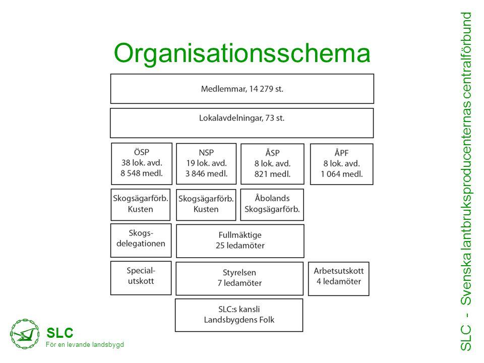 Organisationsschema SLC För en levande landsbygd SLC - Svenska lantbruksproducenternas centralförbund •Text hit