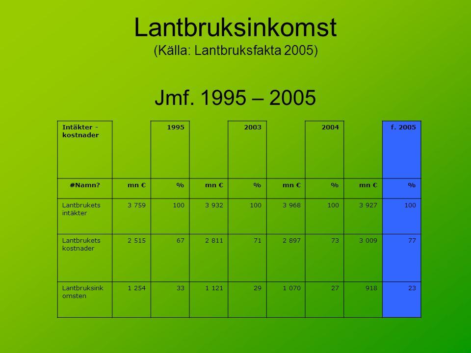 Lantbruksinkomst (Källa: Lantbruksfakta 2005) Jmf. 1995 – 2005 Intäkter - kostnader 199520032004f. 2005 #Namn?mn €% % % % Lantbrukets intäkter 3 75910
