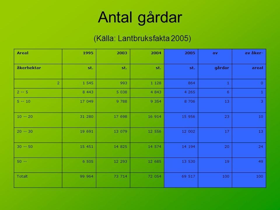 Antal gårdar (Källa: Lantbruksfakta 2005) Areal1995200320042005avav åker- åkerhektarst. gårdarareal 21 5459931 12886410 2 -- 58 4435 0384 8434 26561 5