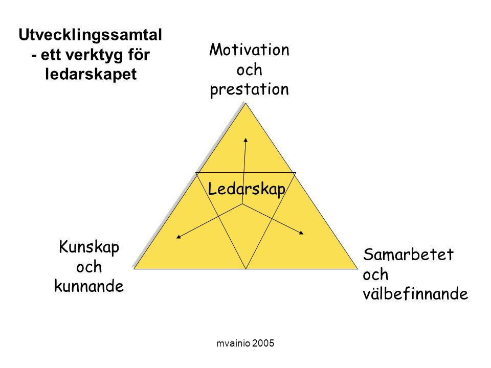 mvainio 2005 Motivation och prestation Kunskap och kunnande Samarbetet och välbefinnande Ledarskap Utvecklingssamtal - ett verktyg för ledarskapet