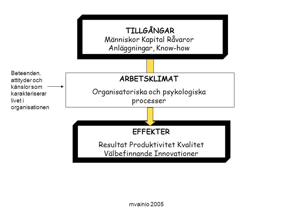 mvainio 2005 TILLGÅNGAR Människor Kapital Råvaror Anläggningar, Know-how ARBETSKLIMAT Organisatoriska och psykologiska processer EFFEKTER Resultat Produktivitet Kvalitet Välbefinnande Innovationer Beteenden, attityder och känslor som karakteriserar livet i organisationen