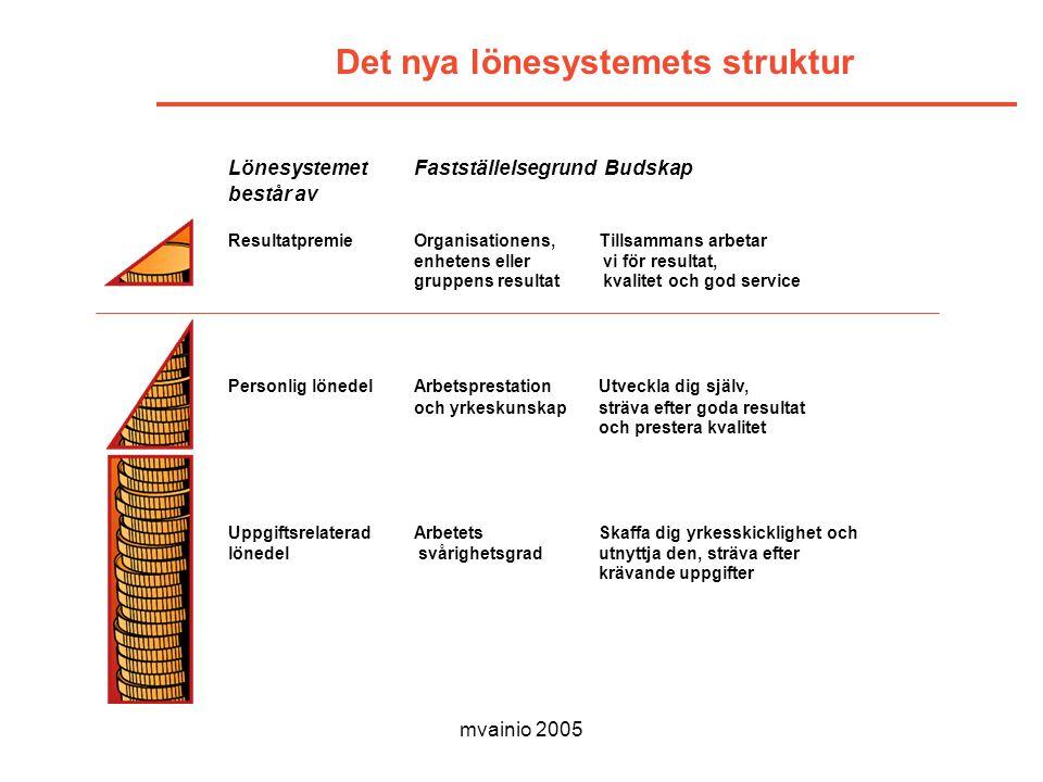 mvainio 2005 Det nya lönesystemets struktur Lönesystemet Fastställelsegrund Budskap består av ResultatpremieOrganisationens, Tillsammans arbetar enhetens eller vi för resultat, gruppens resultat kvalitet och god service Personlig lönedelArbetsprestation Utveckla dig själv, och yrkeskunskapsträva efter goda resultat och prestera kvalitet Uppgiftsrelaterad ArbetetsSkaffa dig yrkesskicklighet och lönedel svårighetsgradutnyttja den, sträva efter krävande uppgifter
