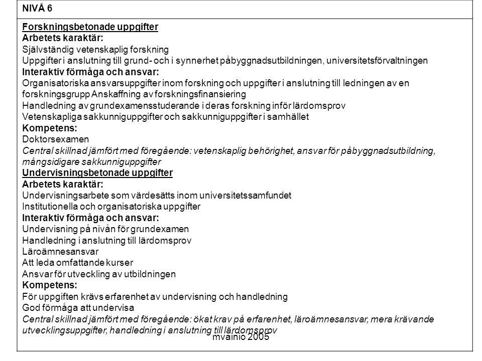 mvainio 2005 NIVÅ 6 Forskningsbetonade uppgifter Arbetets karaktär: Självständig vetenskaplig forskning Uppgifter i anslutning till grund- och i synnerhet påbyggnadsutbildningen, universitetsförvaltningen Interaktiv förmåga och ansvar: Organisatoriska ansvarsuppgifter inom forskning och uppgifter i anslutning till ledningen av en forskningsgrupp Anskaffning av forskningsfinansiering Handledning av grundexamensstuderande i deras forskning inför lärdomsprov Vetenskapliga sakkunniguppgifter och sakkunniguppgifter i samhället Kompetens: Doktorsexamen Central skillnad jämfört med föregående: vetenskaplig behörighet, ansvar för påbyggnadsutbildning, mångsidigare sakkunniguppgifter Undervisningsbetonade uppgifter Arbetets karaktär: Undervisningsarbete som värdesätts inom universitetssamfundet Institutionella och organisatoriska uppgifter Interaktiv förmåga och ansvar: Undervisning på nivån för grundexamen Handledning i anslutning till lärdomsprov Läroämnesansvar Att leda omfattande kurser Ansvar för utveckling av utbildningen Kompetens: För uppgiften krävs erfarenhet av undervisning och handledning God förmåga att undervisa Central skillnad jämfört med föregående: ökat krav på erfarenhet, läroämnesansvar, mera krävande utvecklingsuppgifter, handledning i anslutning till lärdomsprov