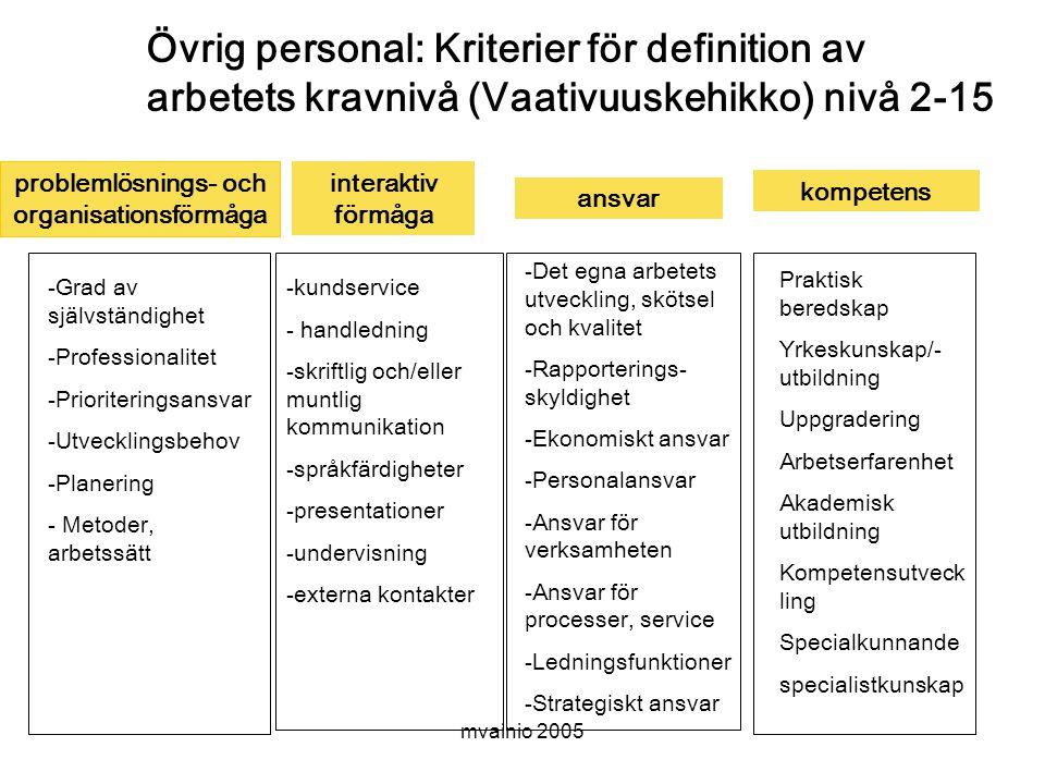 mvainio 2005 Övrig personal: Kriterier för definition av arbetets kravnivå (Vaativuuskehikko) nivå 2-15 problemlösnings- och organisationsförmåga interaktiv förmåga ansvar kompetens -Grad av självständighet -Professionalitet -Prioriteringsansvar -Utvecklingsbehov -Planering - Metoder, arbetssätt -kundservice - handledning -skriftlig och/eller muntlig kommunikation -språkfärdigheter -presentationer -undervisning -externa kontakter -Det egna arbetets utveckling, skötsel och kvalitet -Rapporterings- skyldighet -Ekonomiskt ansvar -Personalansvar -Ansvar för verksamheten -Ansvar för processer, service -Ledningsfunktioner -Strategiskt ansvar Praktisk beredskap Yrkeskunskap/- utbildning Uppgradering Arbetserfarenhet Akademisk utbildning Kompetensutveck ling Specialkunnande specialistkunskap