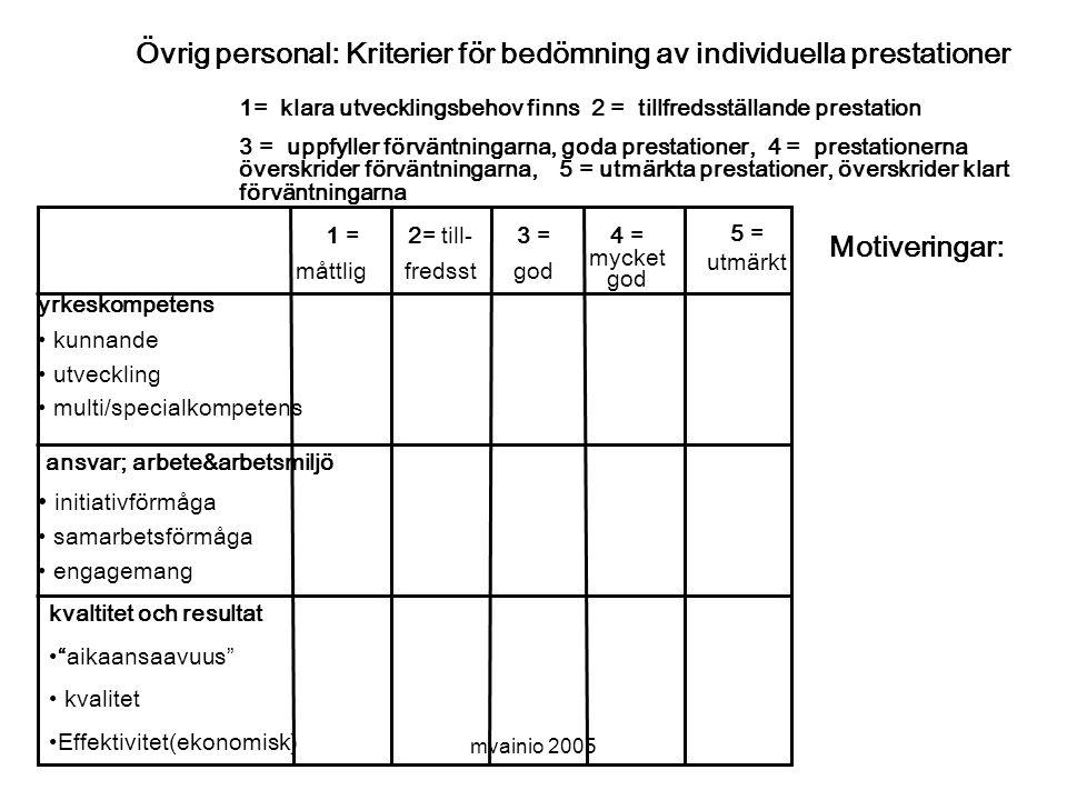 mvainio 2005 Övrig personal: Kriterier för bedömning av individuella prestationer yrkeskompetens • kunnande • utveckling • multi/specialkompetens ansvar; arbete&arbetsmiljö • initiativförmåga • samarbetsförmåga • engagemang kvaltitet och resultat • aikaansaavuus • kvalitet •Effektivitet(ekonomisk) Motiveringar: 1 = måttlig 2= till- fredsst 3 = god 4 = mycket god 5 = utmärkt 1= klara utvecklingsbehov finns 2 = tillfredsställande prestation 3 = uppfyller förväntningarna, goda prestationer, 4 = prestationerna överskrider förväntningarna, 5 = utmärkta prestationer, överskrider klart förväntningarna