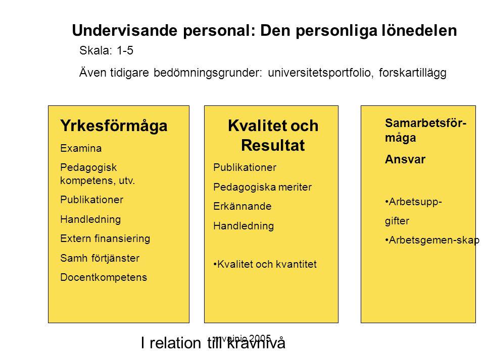 mvainio 2005 Undervisande personal: Den personliga lönedelen Yrkesförmåga Examina Pedagogisk kompetens, utv.