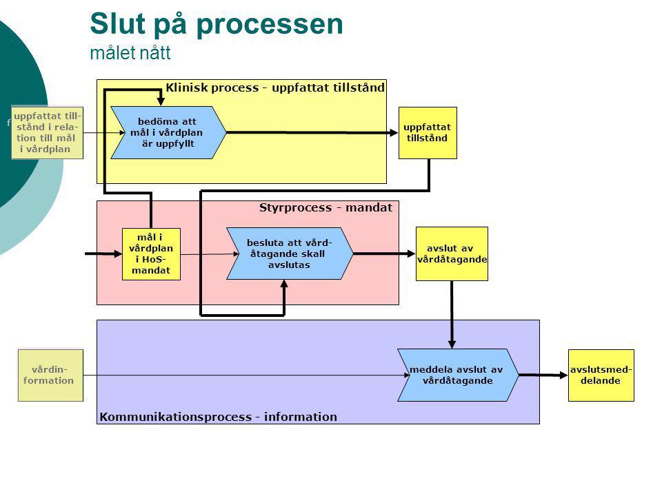 fogare Slut på processen målet nått avslut av vårdåtagande Klinisk process - uppfattat tillstånd Styrprocess - mandat Kommunikationsprocess - informat