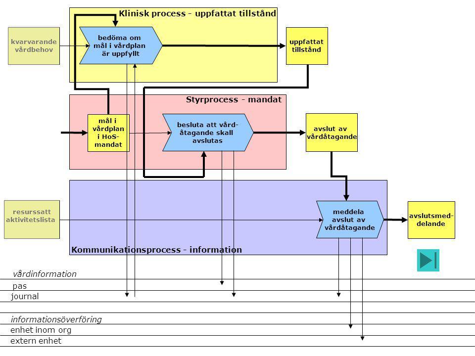 avslut av vårdåtagande Klinisk process - uppfattat tillstånd Styrprocess - mandat Kommunikationsprocess - information kvarvarande vårdbehov besluta at