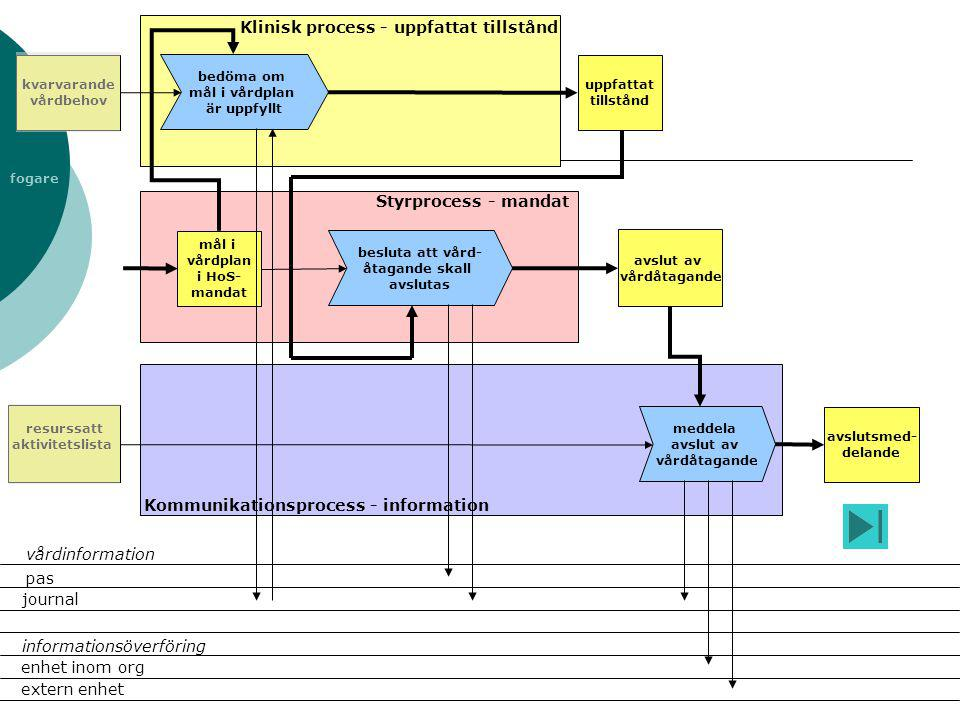 fogare avslut av vårdåtagande Klinisk process - uppfattat tillstånd Styrprocess - mandat Kommunikationsprocess - information kvarvarande vårdbehov bes