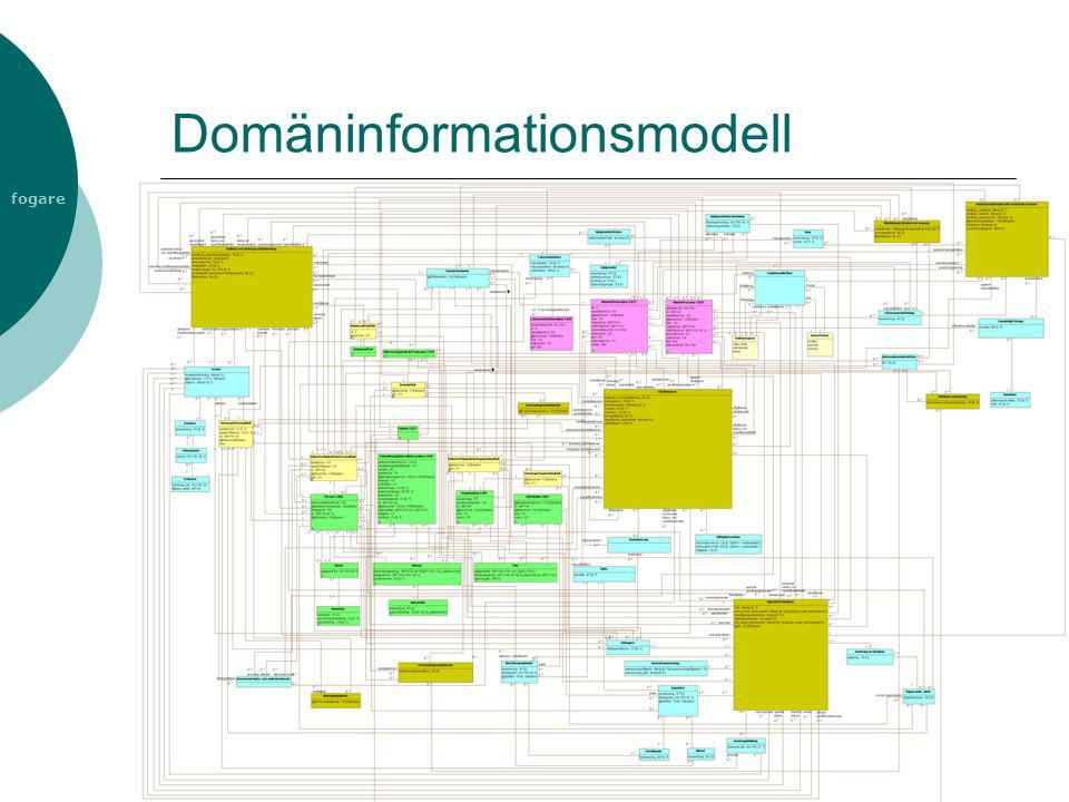 fogare Domäninformationsmodell