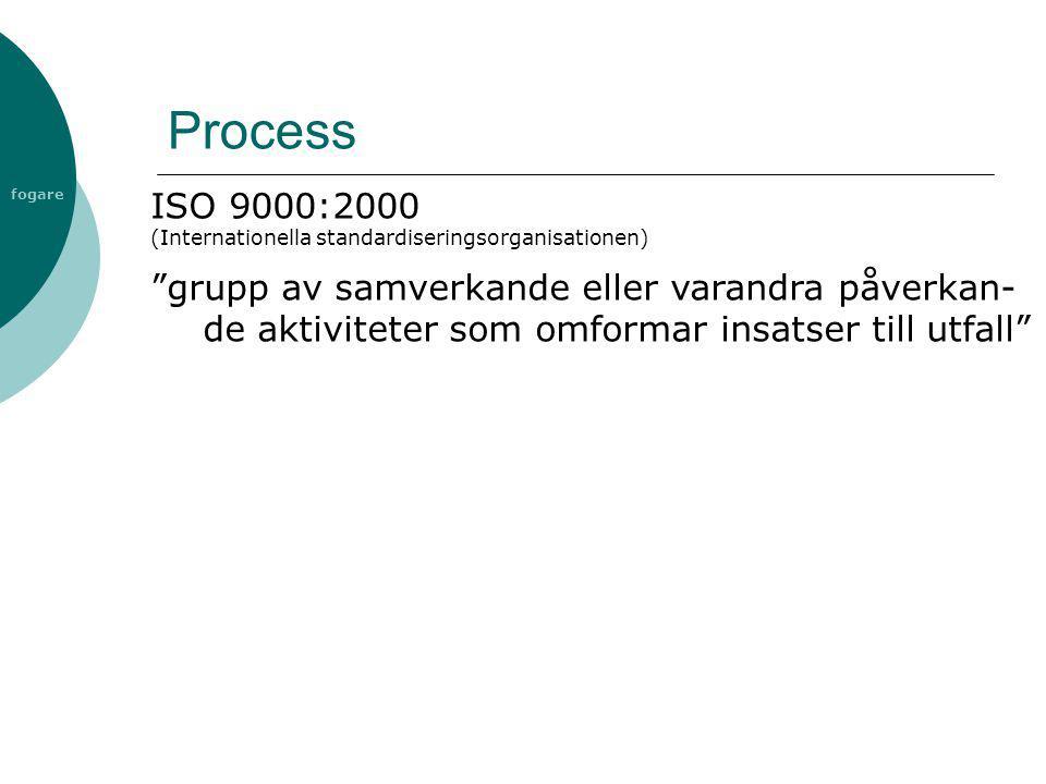 """fogare Process ISO 9000:2000 (Internationella standardiseringsorganisationen) """"grupp av samverkande eller varandra påverkan- de aktiviteter som omform"""
