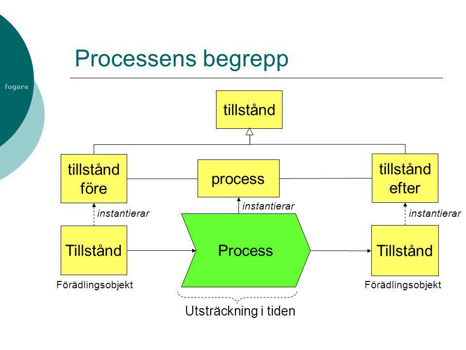 fogare Processens begrepp Process Tillstånd Utsträckning i tiden Förädlingsobjekt tillstånd före tillstånd efter instantierar tillstånd process instan