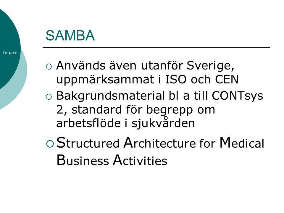 fogare SAMBA  Används även utanför Sverige, uppmärksammat i ISO och CEN  Bakgrundsmaterial bl a till CONTsys 2, standard för begrepp om arbetsflöde
