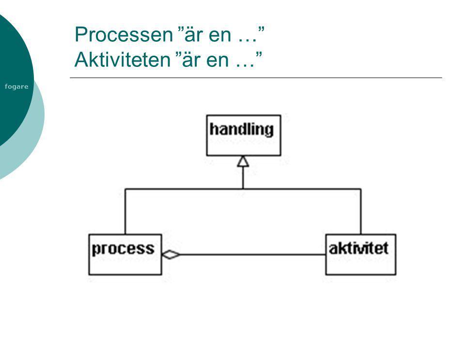 """fogare Processen """"är en …"""" Aktiviteten """"är en …"""""""
