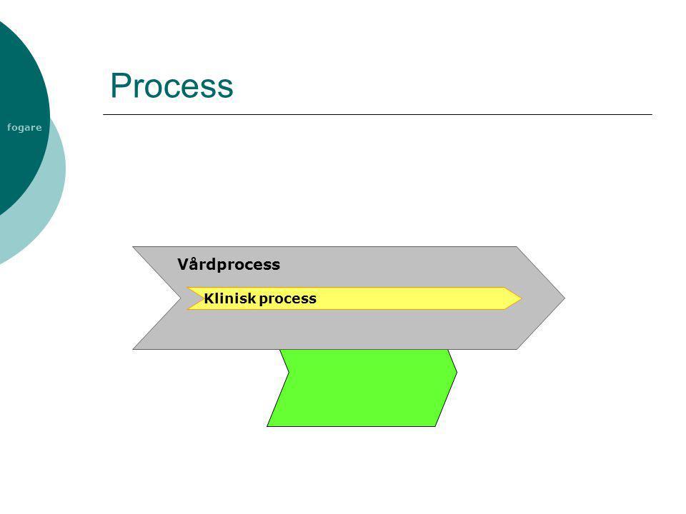 fogare Process Vårdprocess Klinisk process
