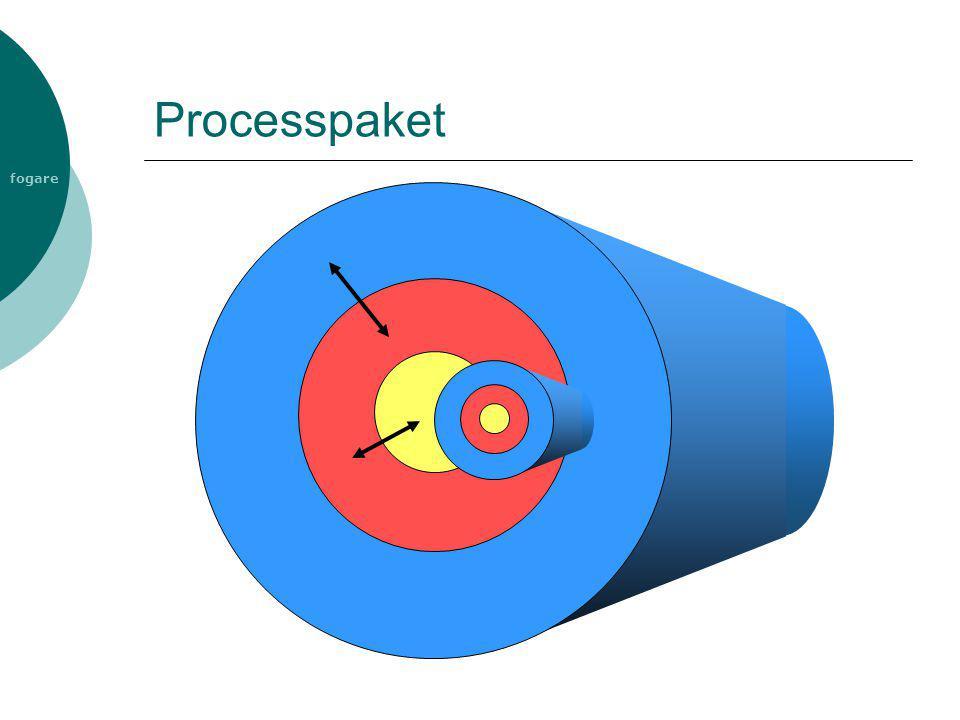 fogare Processpaket