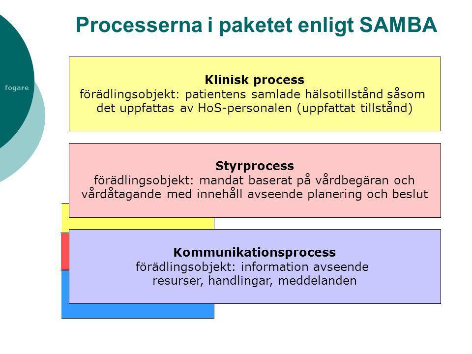 fogare Processerna i paketet enligt SAMBA Klinisk process förädlingsobjekt: patientens samlade hälsotillstånd såsom det uppfattas av HoS-personalen (u