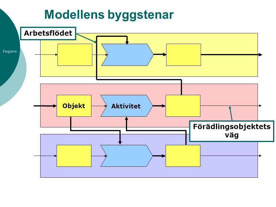 fogare Modellens byggstenar Förädlingsobjektets väg Arbetsflödet Objekt Aktivitet