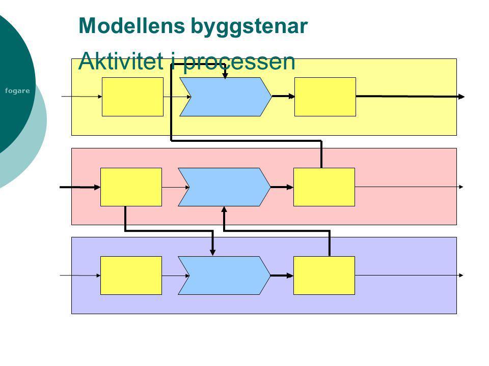 fogare Modellens byggstenar Aktivitet i processen