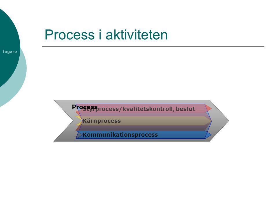 fogare Process i aktiviteten Kommunikationsprocess Styrprocess/kvalitetskontroll, beslut Kärnprocess Process