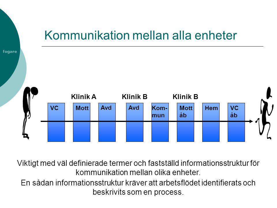 fogare Kommunikation mellan alla enheter VC Klinik A Mott Avd Klinik B Avd Kom- mun Klinik B Mott åb HemVC åb Viktigt med väl definierade termer och f
