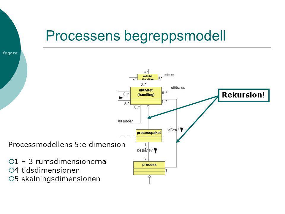 fogare Processens begreppsmodell Rekursion! Processmodellens 5:e dimension  1 – 3 rumsdimensionerna  4 tidsdimensionen  5 skalningsdimensionen