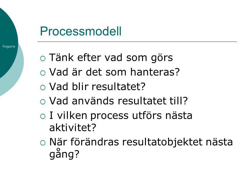 fogare Processmodell  Tänk efter vad som görs  Vad är det som hanteras?  Vad blir resultatet?  Vad används resultatet till?  I vilken process utf